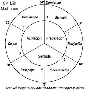 CM meditación